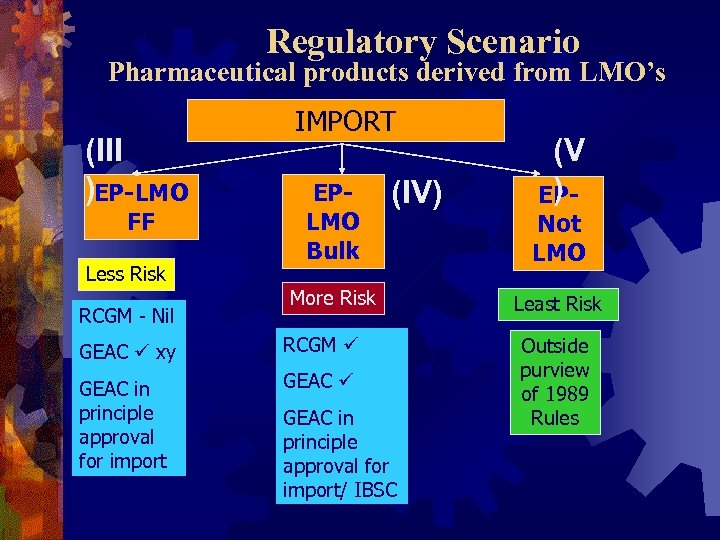 Regulatory Scenario Pharmaceutical products derived from LMO's (III )EP-LMO FF Less Risk RCGM -
