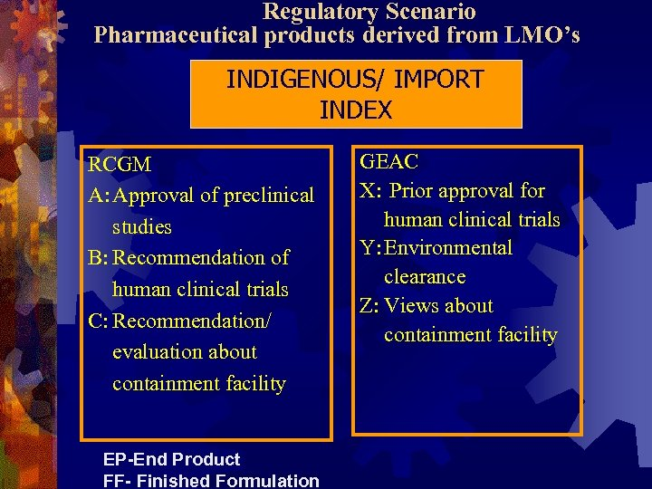 Regulatory Scenario Pharmaceutical products derived from LMO's INDIGENOUS/ IMPORT INDEX RCGM A: Approval of