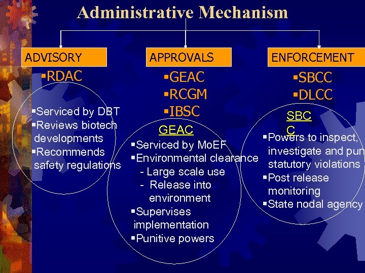 Administrative Mechanism ADVISORY §RDAC APPROVALS ENFORCEMENT §GEAC §RCGM §IBSC §SBCC §DLCC §Serviced by DBT