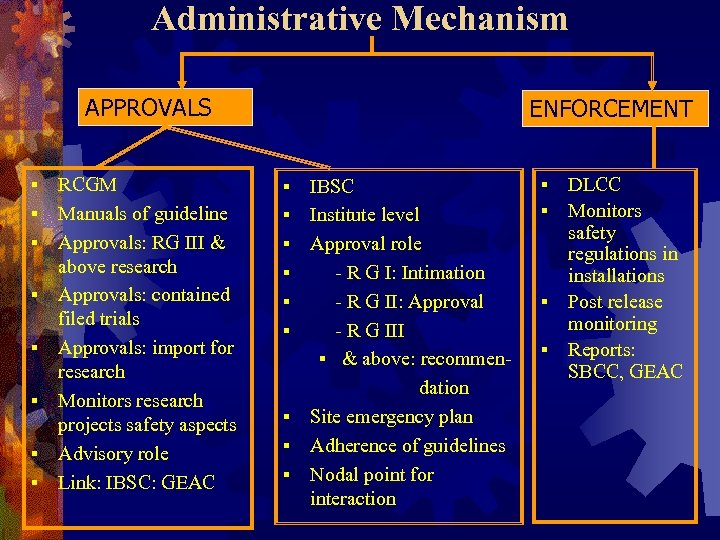 Administrative Mechanism APPROVALS § § § § RCGM Manuals of guideline Approvals: RG III