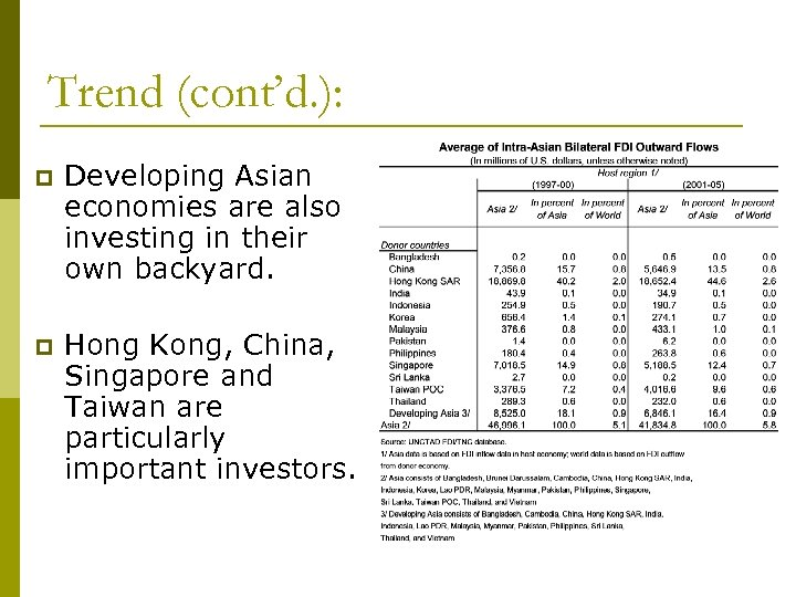 Trend (cont'd. ): p Developing Asian economies are also investing in their own backyard.