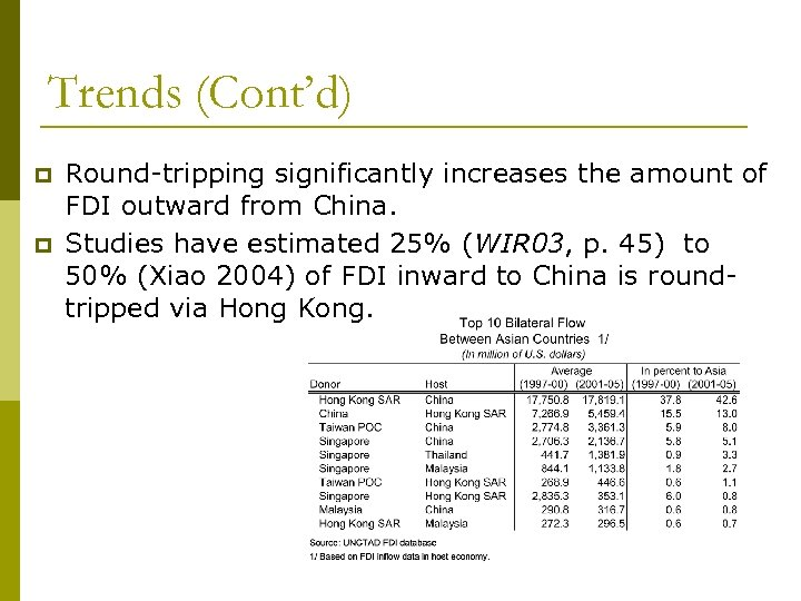 Trends (Cont'd) p p Round-tripping significantly increases the amount of FDI outward from China.