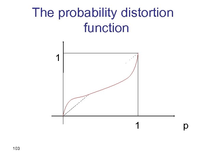 The probability distortion function 1 1 103 p