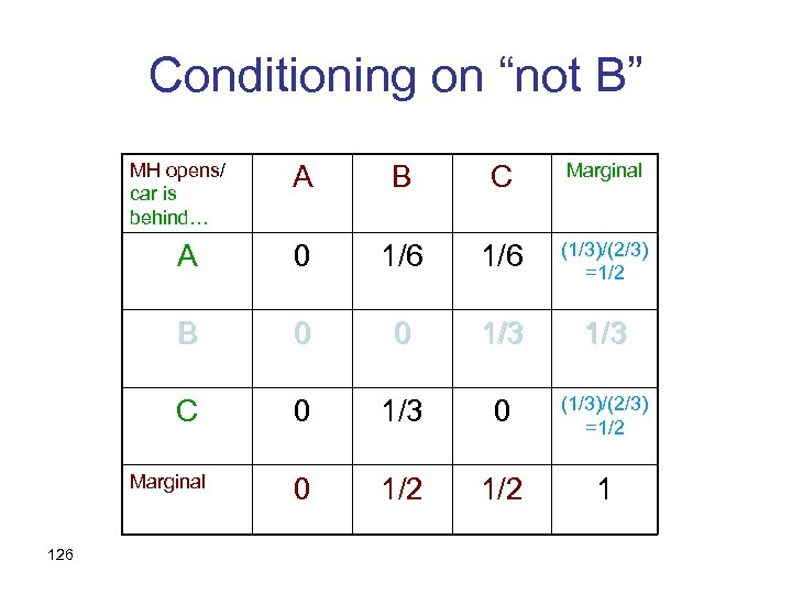 """Conditioning on """"not B"""" MH opens/ car is behind… A B C Marginal A"""
