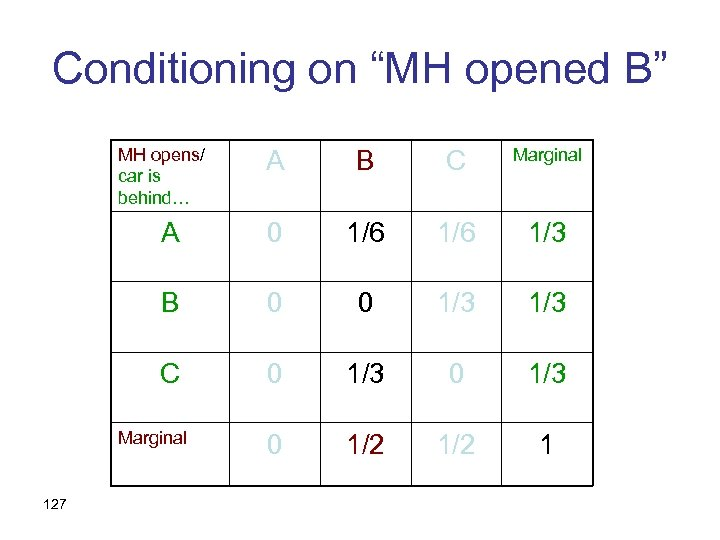"""Conditioning on """"MH opened B"""" MH opens/ car is behind… A B C Marginal"""