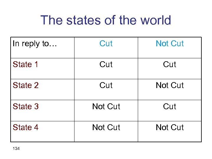 The states of the world In reply to… Cut Not Cut State 1 Cut