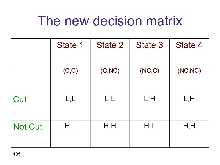 The new decision matrix State 1 State 2 State 3 State 4 (C, C)