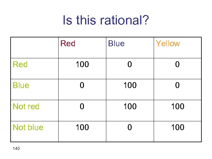 Is this rational? Red Blue Yellow Red 100 0 0 Blue 0 100 0