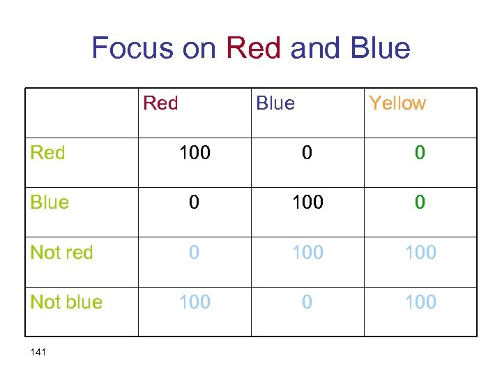 Focus on Red and Blue Red Blue Yellow Red 100 0 0 Blue 0