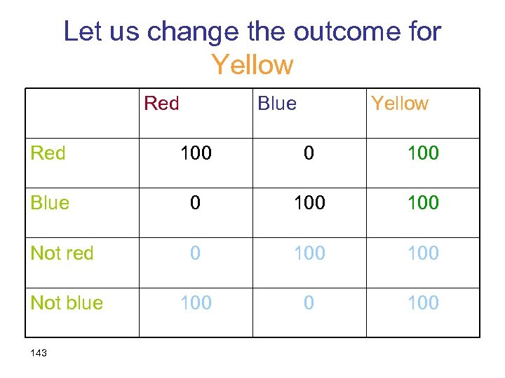 Let us change the outcome for Yellow Red Blue Yellow Red 100 0 100
