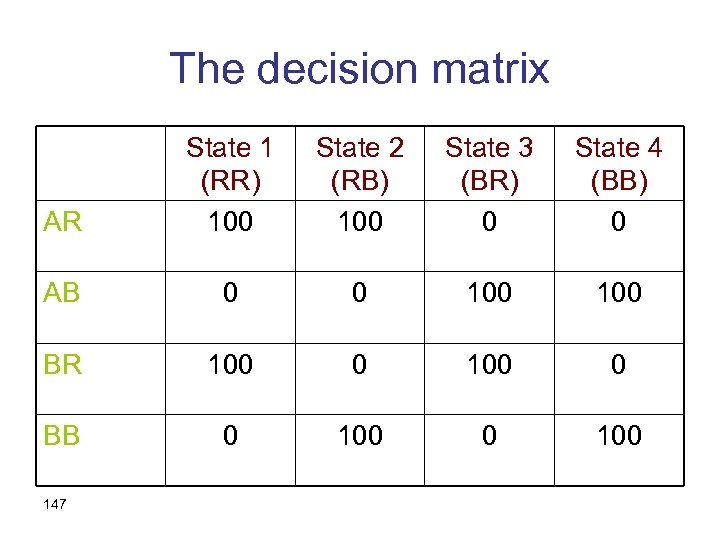 The decision matrix AR State 1 (RR) 100 State 2 (RB) 100 State 3