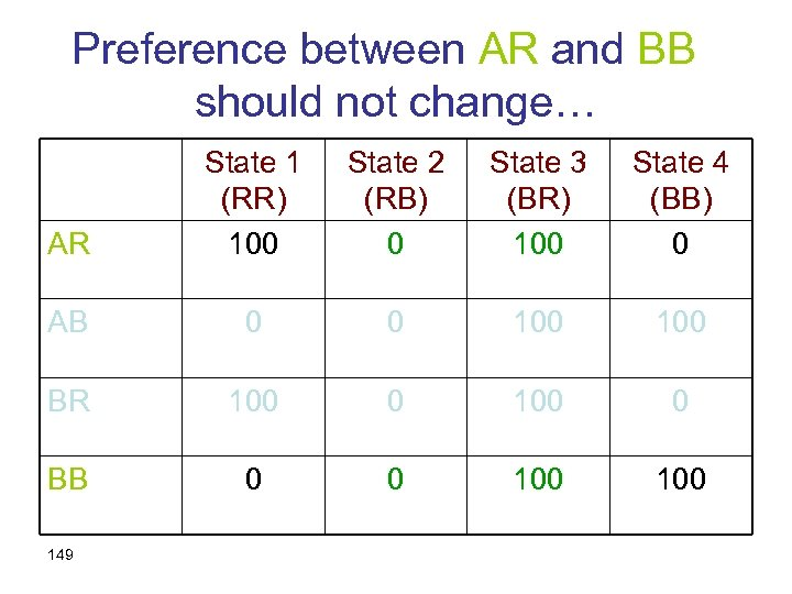Preference between AR and BB should not change… AR State 1 (RR) 100 State