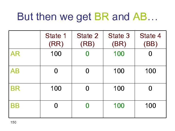 But then we get BR and AB… AR State 1 (RR) 100 State 2