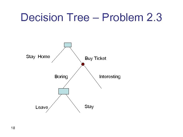 Decision Tree – Problem 2. 3 Stay Home Buy Ticket Boring Leave 18 Interesting