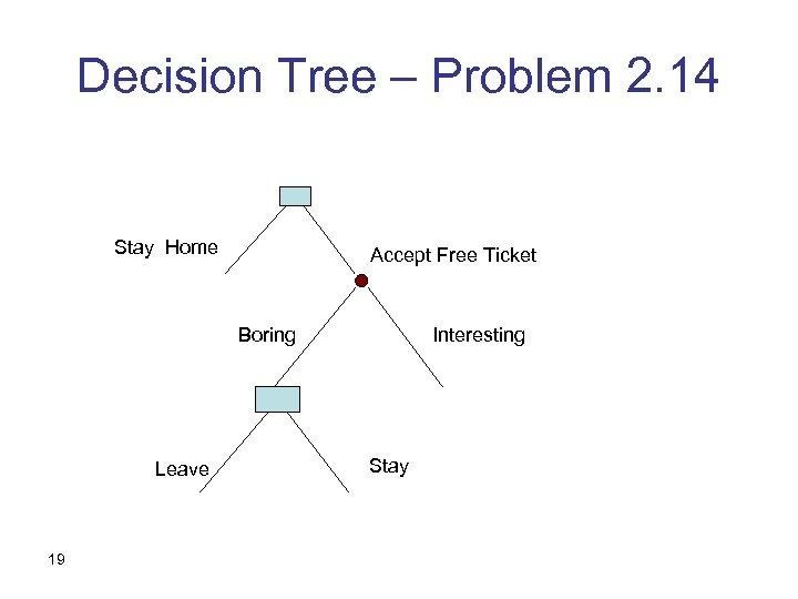Decision Tree – Problem 2. 14 Stay Home Accept Free Ticket Boring Leave 19