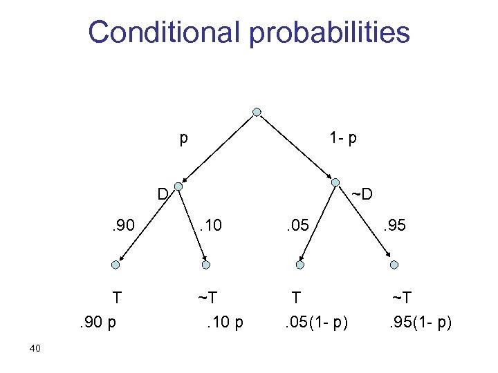 Conditional probabilities p 1 - p D. 90 T. 90 p 40 ~D. 10