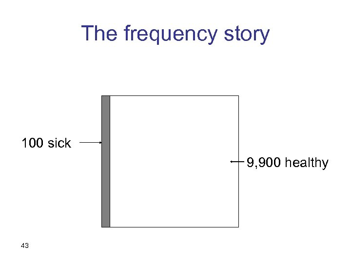 The frequency story 100 sick 9, 900 healthy 43