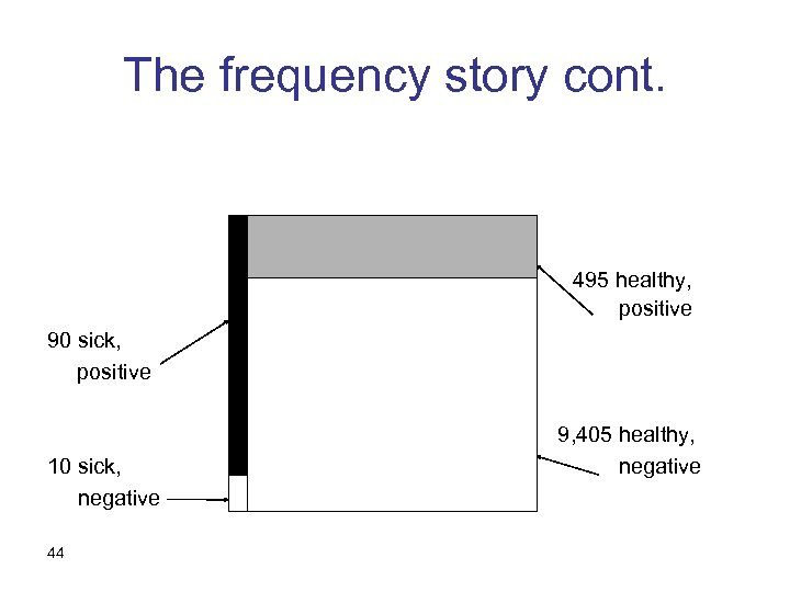 The frequency story cont. 495 healthy, positive 90 sick, positive 10 sick, negative 44
