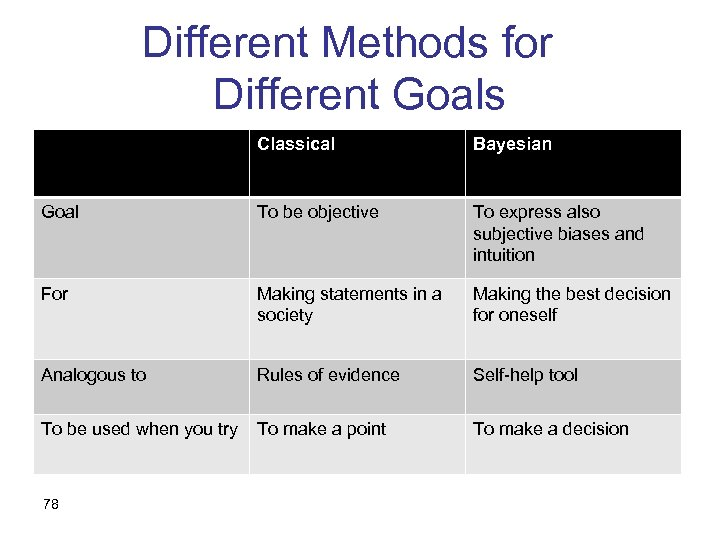 Different Methods for Different Goals Classical Bayesian Goal To be objective To express also