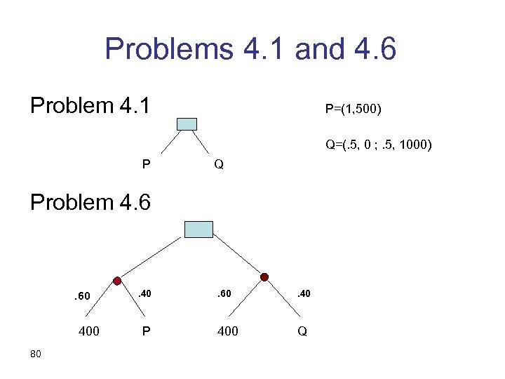 Problems 4. 1 and 4. 6 Problem 4. 1 P=(1, 500) Q=(. 5, 0