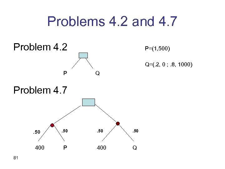 Problems 4. 2 and 4. 7 Problem 4. 2 P=(1, 500) Q=(. 2, 0