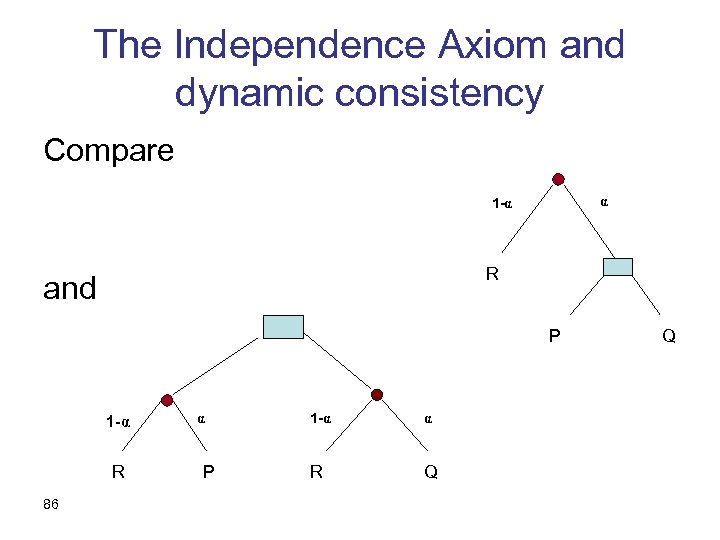 The Independence Axiom and dynamic consistency Compare α 1 -α R and P 1