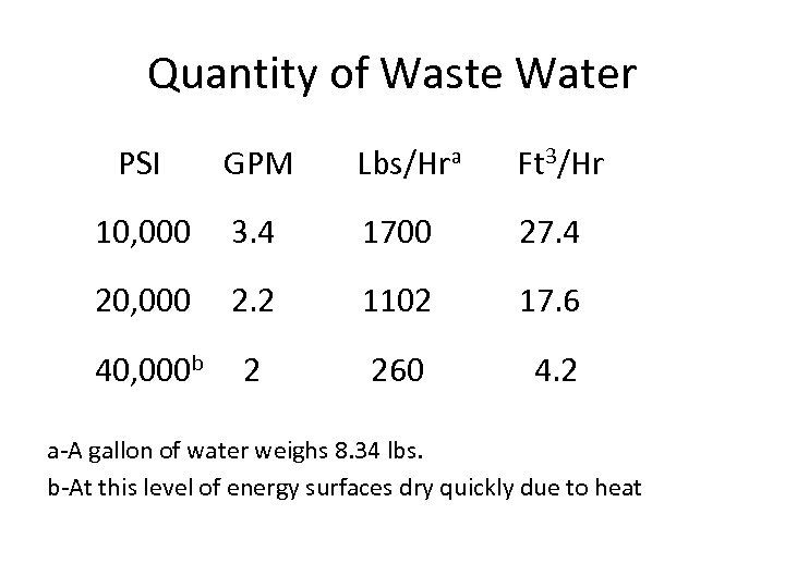 Quantity of Waste Water PSI GPM Lbs/Hra Ft 3/Hr 10, 000 3. 4 1700
