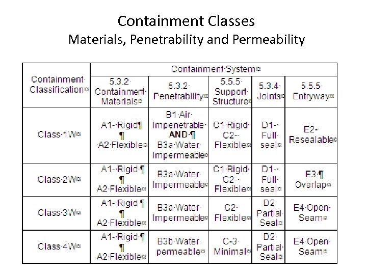 Containment Classes Materials, Penetrability and Permeability