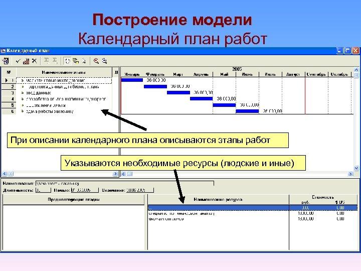 Построение модели Календарный план работ При описании календарного плана описываются этапы работ Указываются необходимые