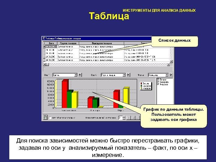 ИНСТРУМЕНТЫ ДЛЯ АНАЛИЗА ДАННЫХ Таблица Список данных График по данным таблицы. Пользователь может задавать