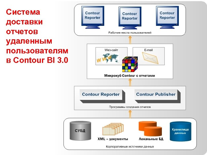 Система доставки отчетов удаленным пользователям в Сontour BI 3. 0 81