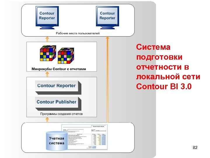Система подготовки отчетности в локальной сети Сontour BI 3. 0 82