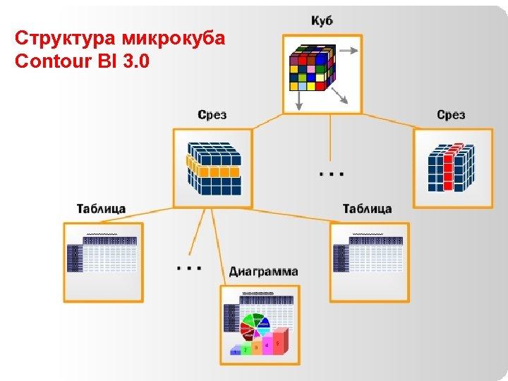 Структура микрокуба Contour BI 3. 0 84