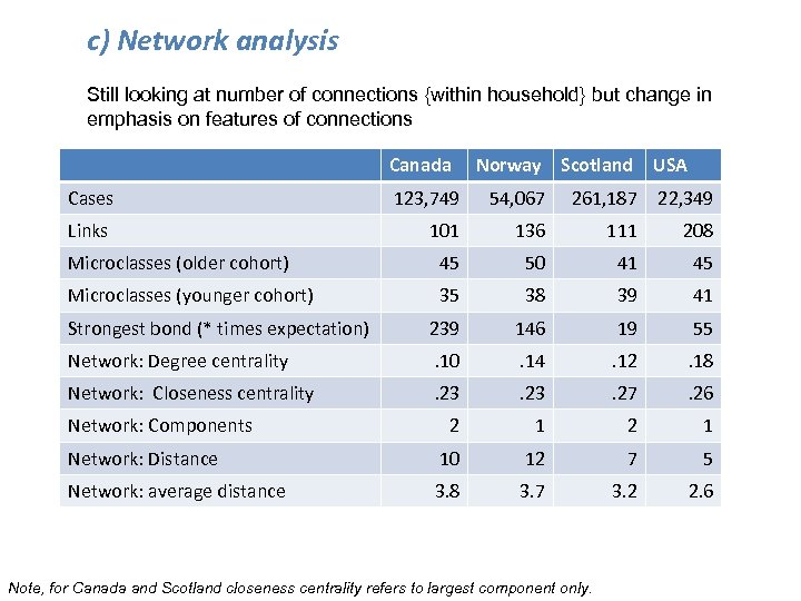 c) Network analysis Still looking at number of connections {within household} but change in