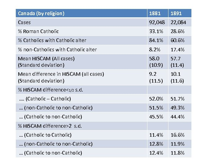 Canada (by religion) 1881 1891 Cases 92, 048 22, 084 % Roman Catholic 33.