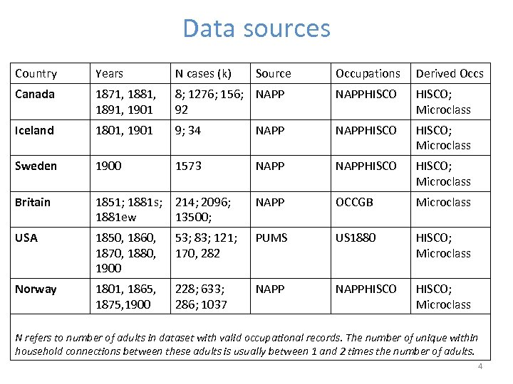 Data sources Country Years N cases (k) Canada 1871, 1881, 1891, 1901 Iceland Source