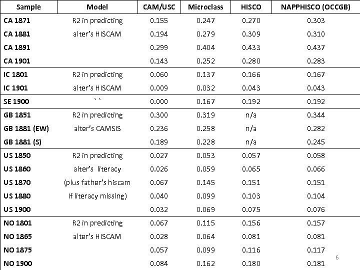 Sample Model CAM/USC Microclass HISCO NAPPHISCO (OCCGB) CA 1871 R 2 in predicting 0.