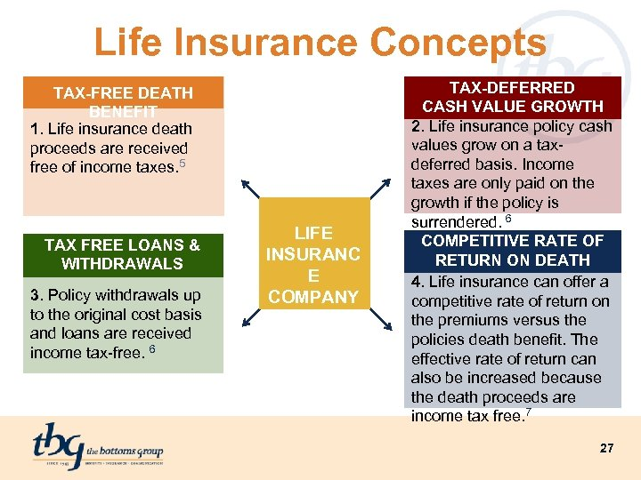 Life Insurance Concepts TAX-FREE DEATH BENEFIT 1. Life insurance death proceeds are received free