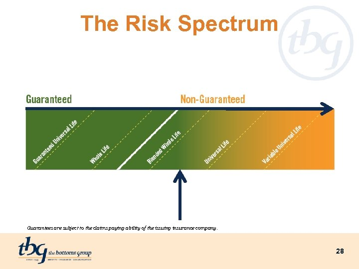 The Risk Spectrum Guarantees are subject to the claims paying ability of the issuing
