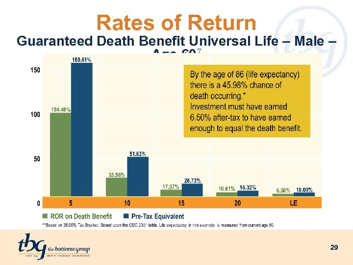 Rates of Return Guaranteed Death Benefit Universal Life – Male – Age 607 29