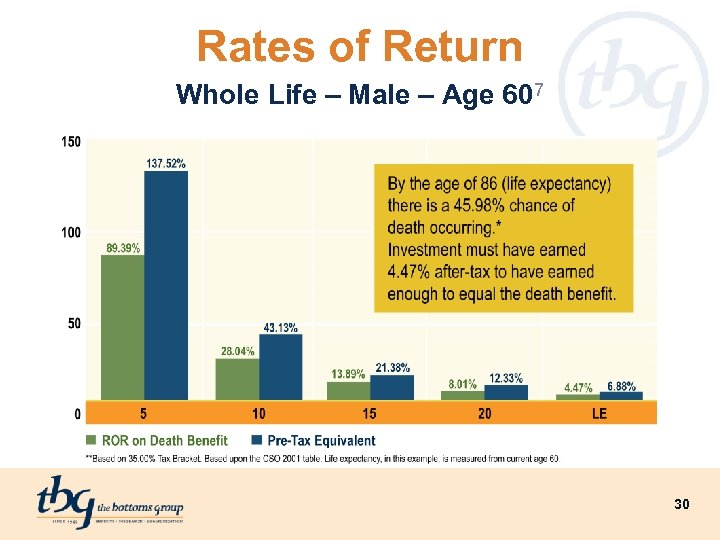 Rates of Return Whole Life – Male – Age 607 30