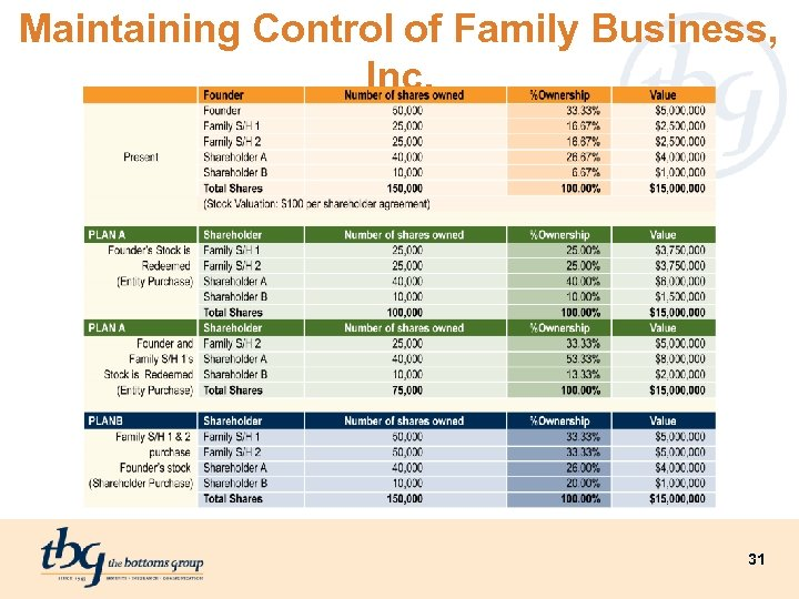 Maintaining Control of Family Business, Inc. 31