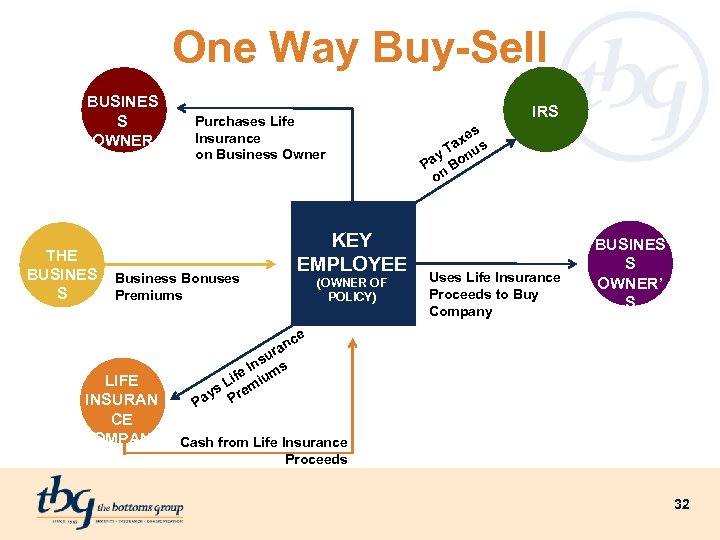 One Way Buy-Sell BUSINES S OWNER THE BUSINES S Purchases Life Insurance on Business