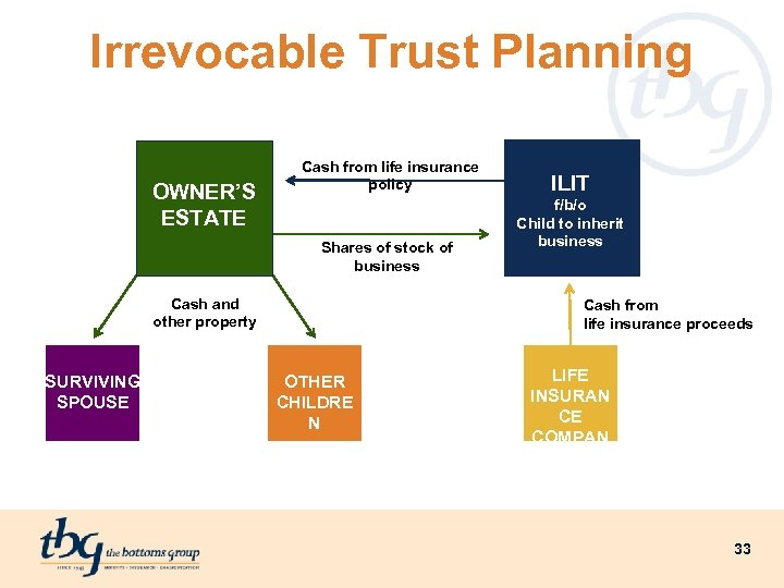 Irrevocable Trust Planning OWNER'S ESTATE Cash from life insurance policy Shares of stock of