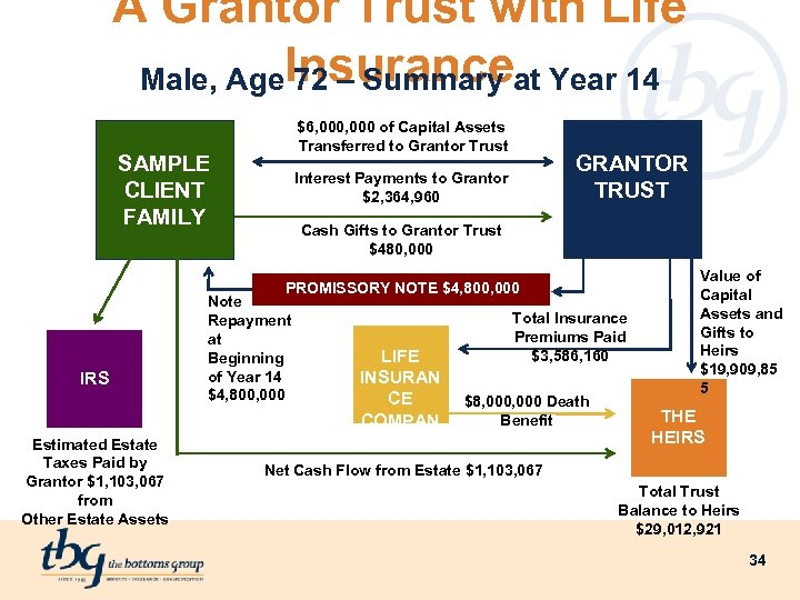 A Grantor Trust with Life Male, Age. Insuranceat Year 14 72 – Summary $6,