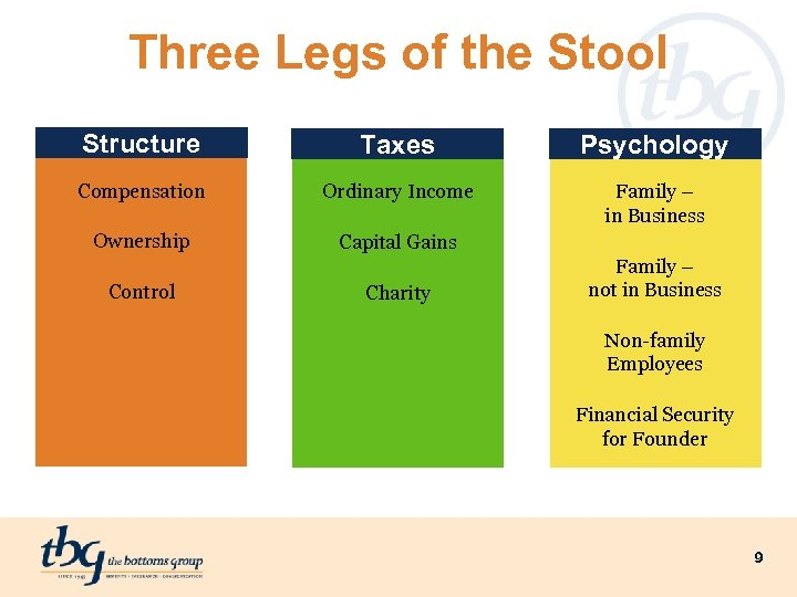 Three Legs of the Stool Structure Taxes Psychology Compensation Ordinary Income Family – in