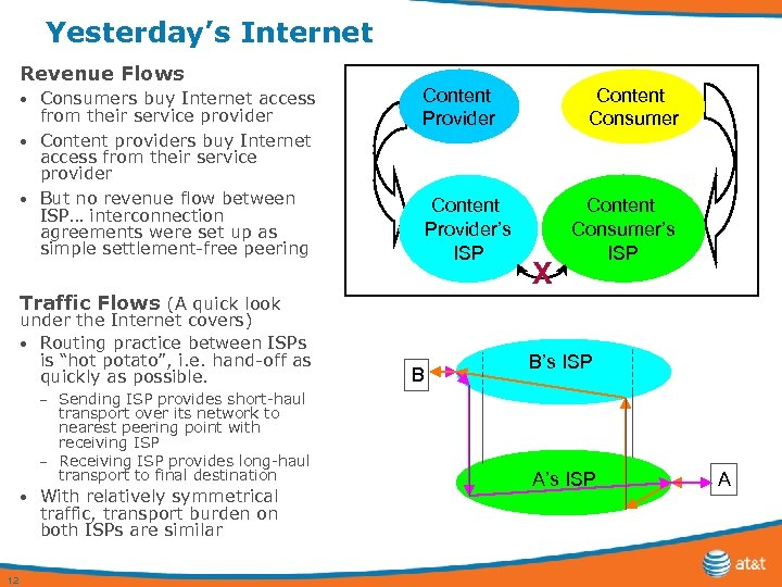 Yesterday's Internet Revenue Flows Consumers buy Internet access from their service provider • Content