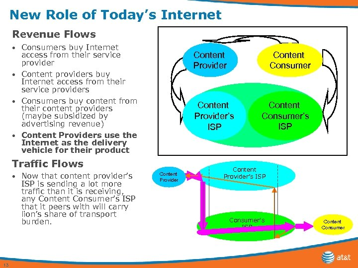 New Role of Today's Internet Revenue Flows Consumers buy Internet access from their service