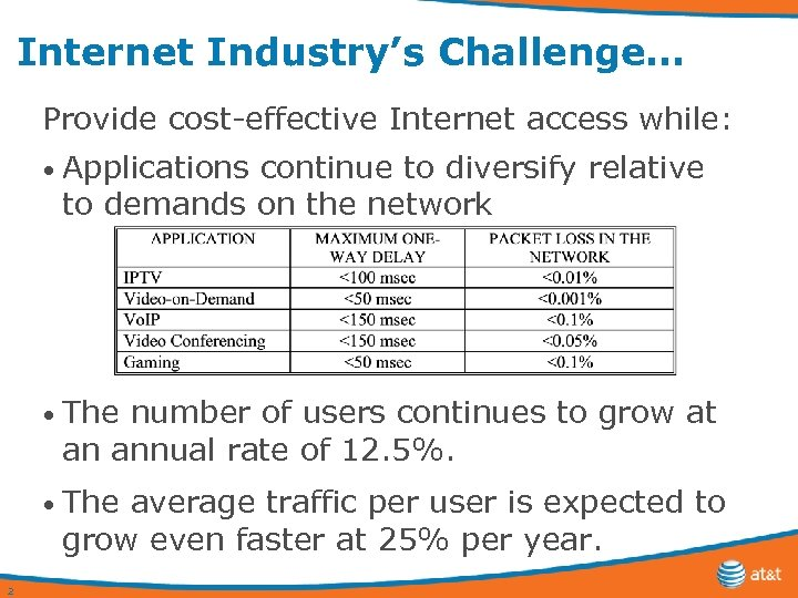Internet Industry's Challenge… Provide cost-effective Internet access while: • Applications continue to diversify relative