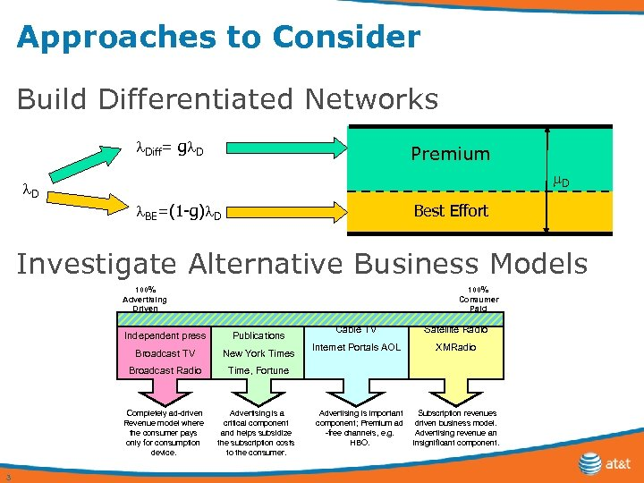 Approaches to Consider Build Differentiated Networks Diff= g D Premium D D BE=(1 -g)